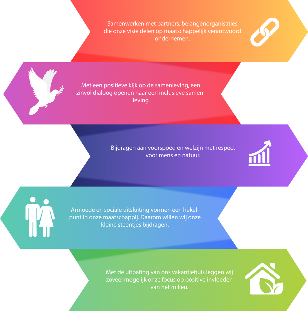 MVO-beleidsverklaring -Huur een ecologisch vakantiehuis